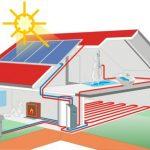 Воздушный насос для отопления дома: технология, доступная для всех