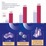 Уже в 2021 на Украине должны строиться 2 ГВт высокоманевренных мощностей