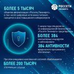 «Россети Ленэнерго» обеспечивают кибербезопасность электросетевой инфраструктуры