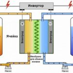 Проточные аккумуляторы – устройство, принцип работы, перспективы использования