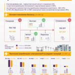 Баланс электроэнергии 2020: что изменилось?