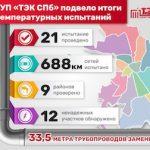 Теплосети Санкт-Петербурга выдержали максимальные температурные нагрузки