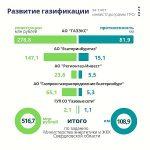 Минэнерго Свердловской области отмечает вклад «Екатеринбурггаз» и «ГАЗЭКС» в газификацию региона