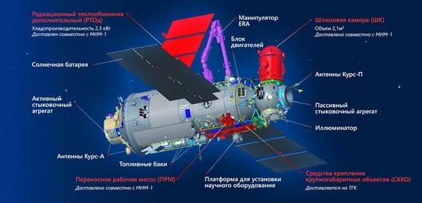 космический модуль Наука
