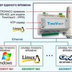 Системы автоматизации Йошкар-Олинской ТЭЦ-2 работают в едином ритме